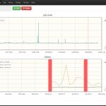 Server history